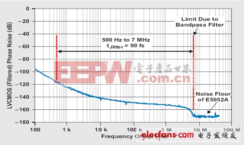 滤波后时钟的测得相位噪声