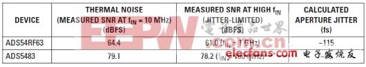 测得的SNR和计算得抖动