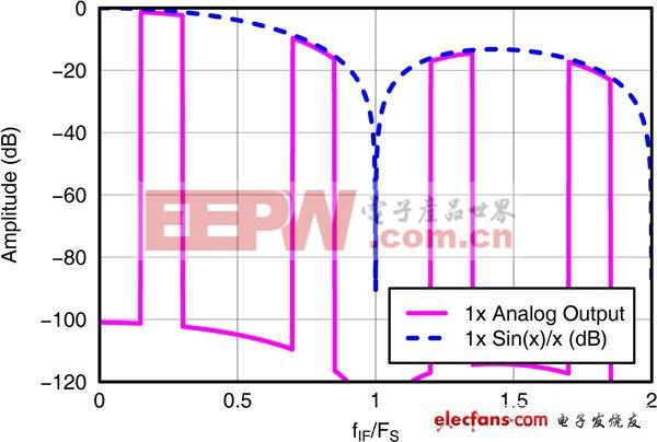 信号链基础知识:高速数模转换器的数字特性