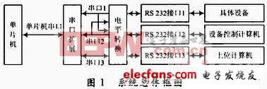 RS232串行数据截取器的设计方案