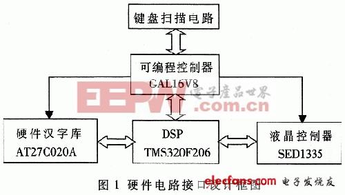 基于DSP的液晶模块的显示原理