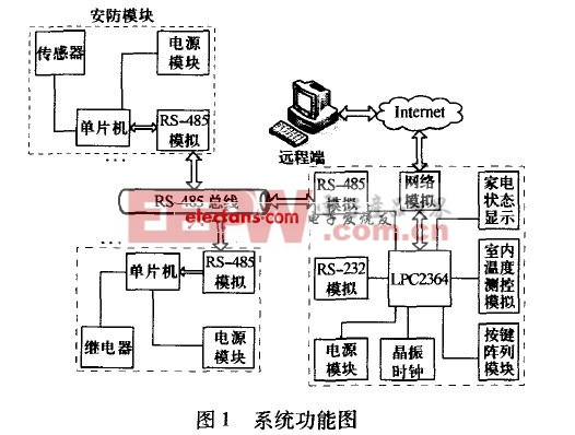 智能家居网络系统总体框图