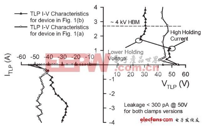 图4,图1(a)和(b)结构的准静态100 ns tlp双向i–v特性.