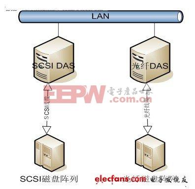 数据存储技术应用详解:RAID工作模式