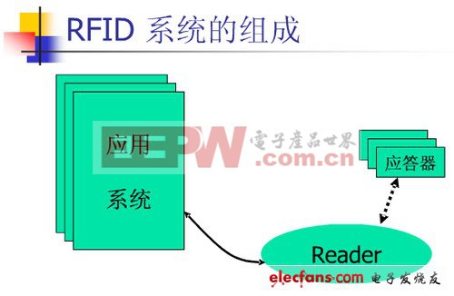 rfid是什么_rfid技术详解