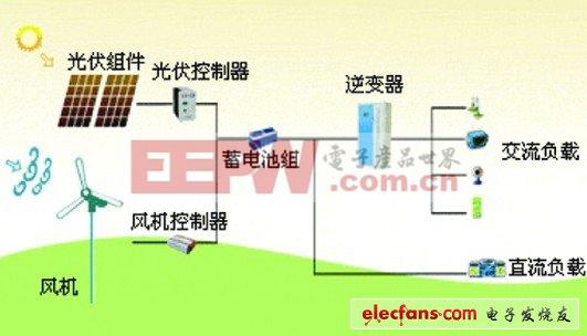 微电网控制系统图片