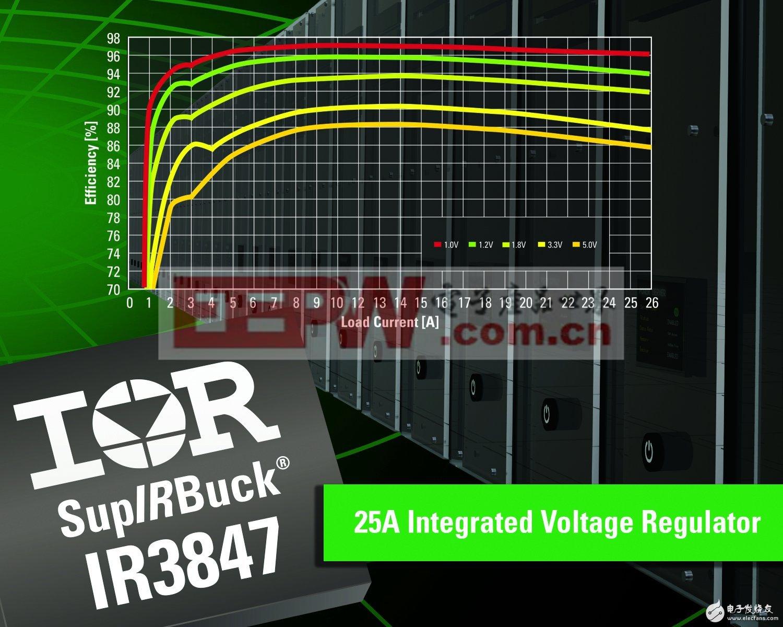 IR推出第三代大电流SupIRBuck负载点稳压器IR3847