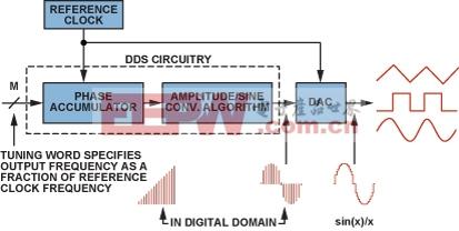 图2.典型的DDS架构和信号路径(带DAC)。
