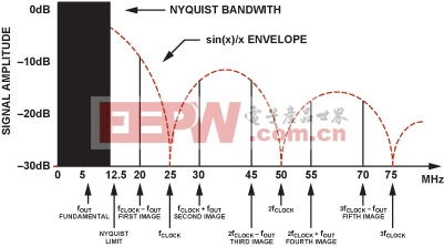 图3.DDS中的Sin(x)/x滚降