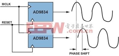 图6.同步两个DDS元件。