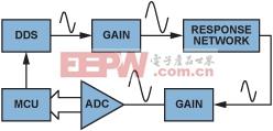 图7.利用频率激励的典型网络分析架构。