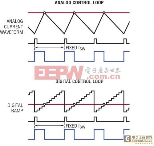 兼有数字电源和模拟控制的DC/DC 控制器设计