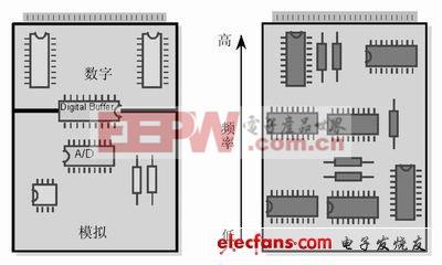 超强PCB布线设计经验谈【附原理图】(二)