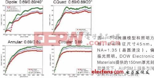 光学光刻和EUV光刻中的掩膜与晶圆形貌效应
