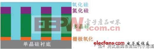 高介电常数栅电介质/金属栅极的FA CMP技术