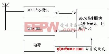 基于ARM的GIS煤矿安全实时监测系统的概括