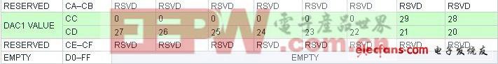 DS1877 SFP控制器快速配置指南