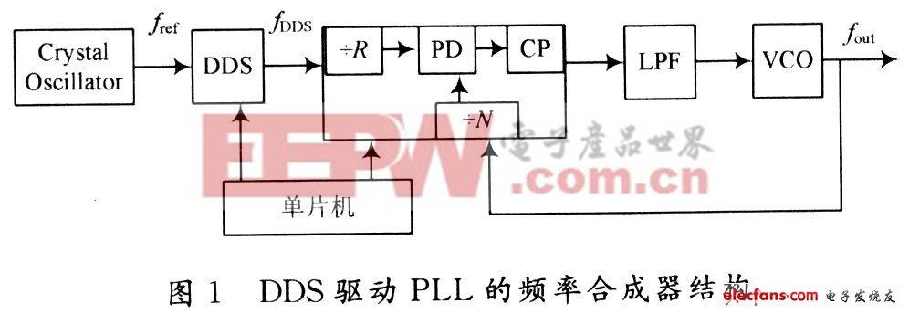 DDS的参考信号由晶振产生,其频率为fref。DDS输出的信号频率为fDDS,频率值由频率控制字(FTW)控制。锁相环(PLL)的参考信号由DDS的输出信号驱动。VCO的输出频率由PLL芯片的电荷泵(CP)输出,并通过低通滤波器(LPF)后控制。频率合成器的输出信号为VCO的输出信号。该频率合成器通过单片机提供控制信号,以改变DDS中FTW和PLL的分频比。   VCO输出信号频率与DDS输出信号频率间的关系为: