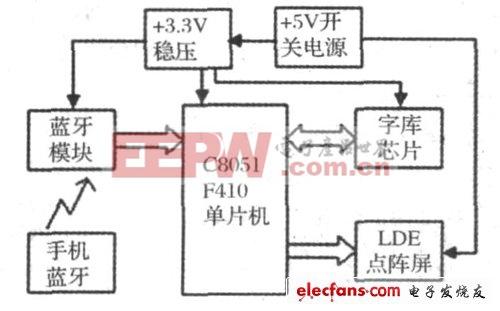 新颖蓝牙技术的LED点阵屏设计(一)