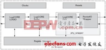 基于FPGA的RapidIO节点设计和实现-2