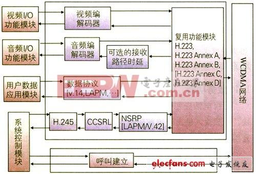图1 wcdma/td-scdma电路域可视电话系统功能结构示意图
