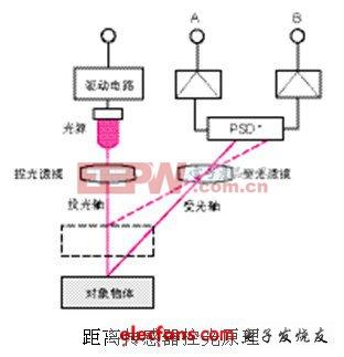 手机距离传感器原理及应用图片