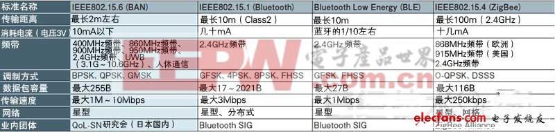 因为面向的是在人体周边构筑的无线网络,所以BAN的传输距离最大仅为2m左右。另外,网络拓扑结构(枢纽与各传感器节点的连接形态)仅限于星型,各节点的深度可以达到两层。   通过使用能够利用同一接口连接人体周围的多个传感器的IEEE802.15.6标准,包括掌握走路时的脂肪燃烧量、住院患者的监控在内,无线PAN有望进入各种各样的用途。   充分利用UWB和人体通信   IEEE802.