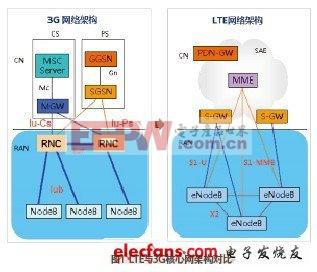在3gppr4中,核心网延续传统树形结构,任一网元发生故障,其所管理的