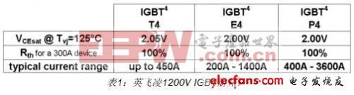 表1简单介绍了IGBT的3个折衷点