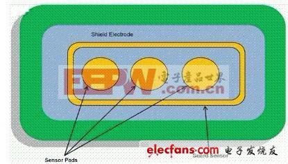 家用电器中的电容式触摸感应技术
