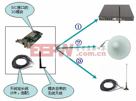 H3C ICG网关3G无线接入解决方案