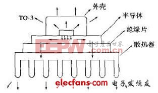 开关电源的热设计方法详解