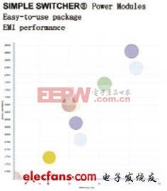 设计多级工业电源的方法详解