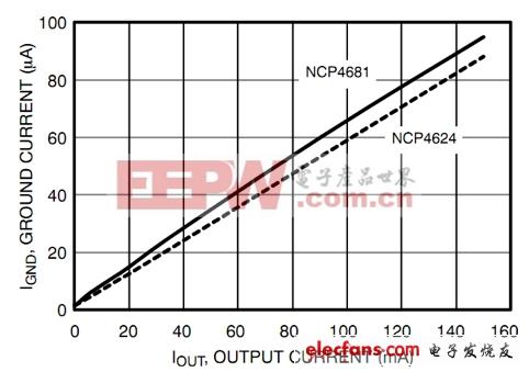 超低静态电流LDO稳压器最佳选型详解(一)