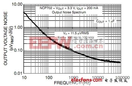 NCP702输出噪声密度