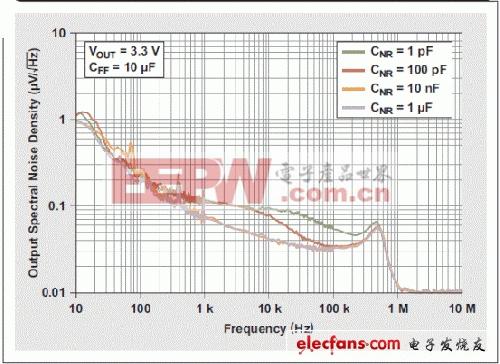 低压差线性稳压器(LDO)的噪音问题解析(二)