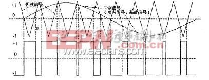 基于SPWM的交流稳压电源设计