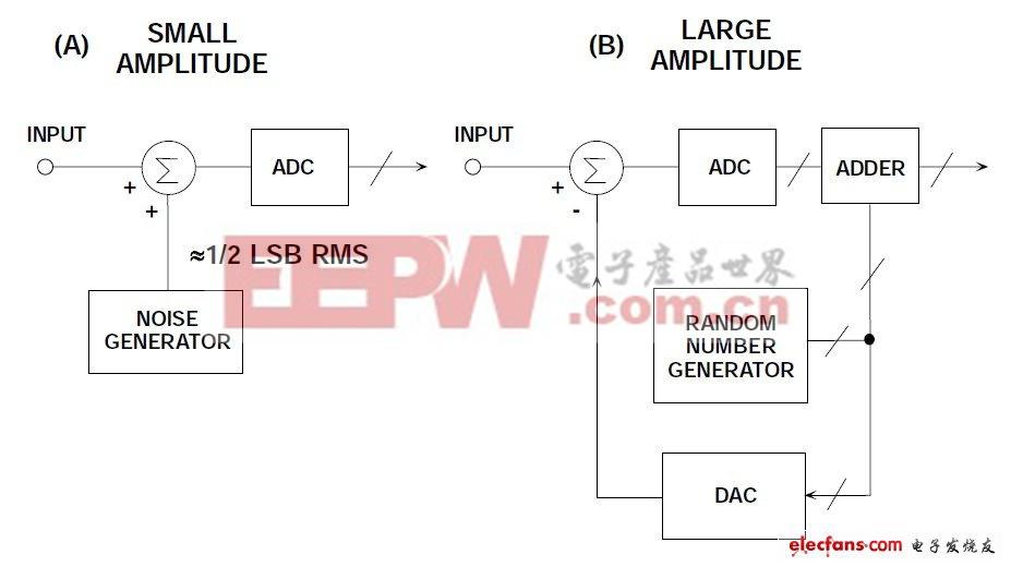 图5:利用扰动使ADC传递函数随机化