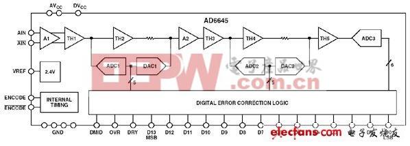 ADC输入噪声利弊分析(二)