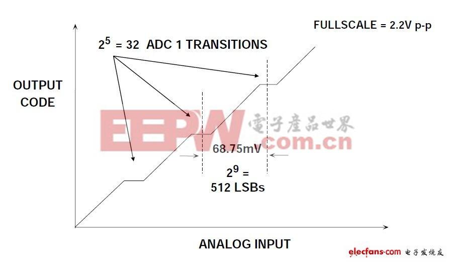 图8:AD6645分级点DNL误差(夸张显示)