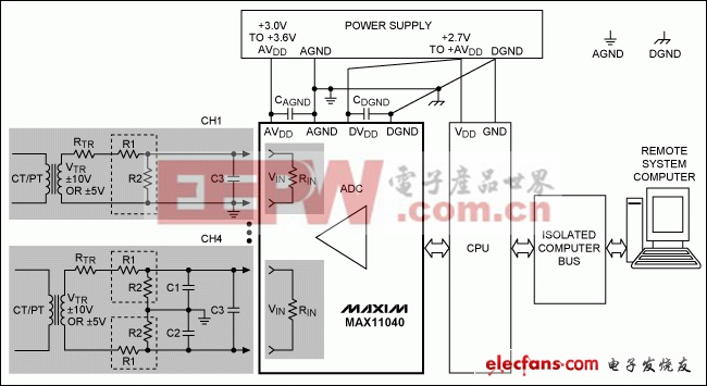 MAX11040在电力线监控典型应用中的原理框图