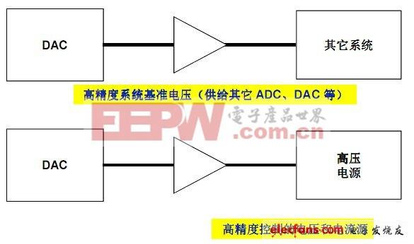 最新adi数据转换器基础知识精华集锦六