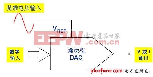 dac0802与51单片机接线图