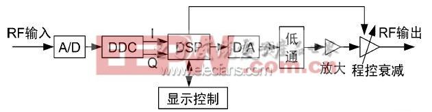 短波信道模拟器中数字下变频的设计