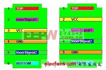 六层PCB的两种典型叠层设计
