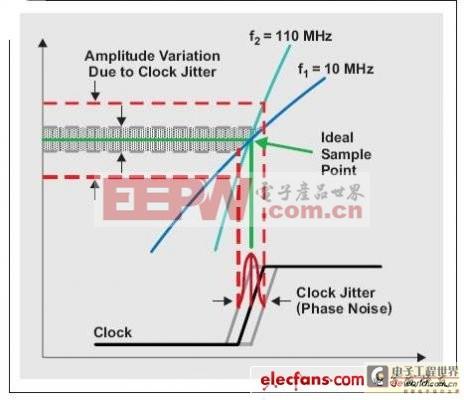 时域时钟抖动分析(上)一