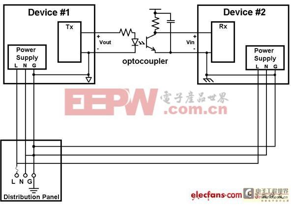如何利用电流隔离来消除接地环路