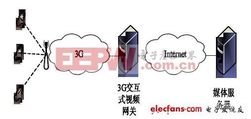 3G交互式视频网关的设计与实现方案一