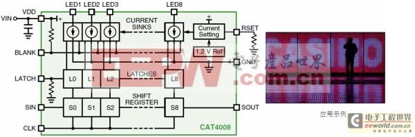 图1:安森美半导体8通道恒流LED汲入型驱动器CAT4008框图及应用示例。(电子系统设计)