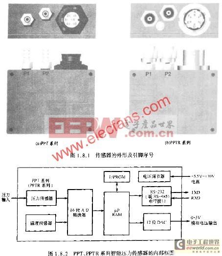 PPT、PPTR系列智能压力传感器的工作原理